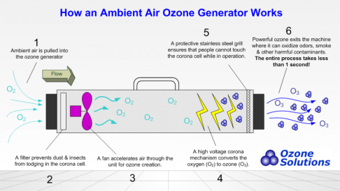 How_an_Ozone_Generator_Works